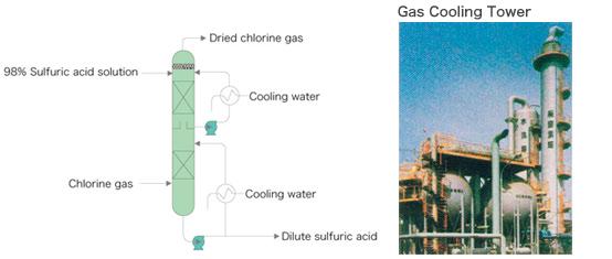 Chlorine Drying Process Tsukishima Kankyo Engineering Ltd