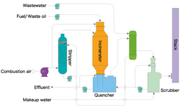 Air Stripping Evaporation Amp Combustion Process Tsukishima