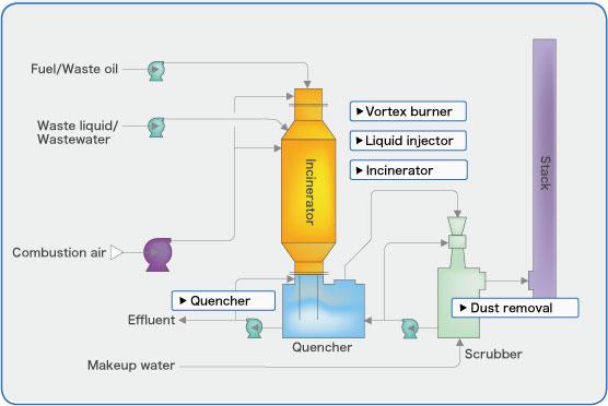 Vortex Burner Tsukishima Kankyo Engineering Ltd